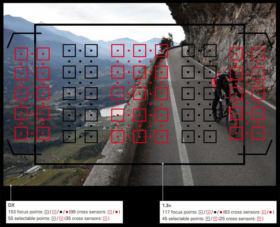puntos de enfoque Nikon D500